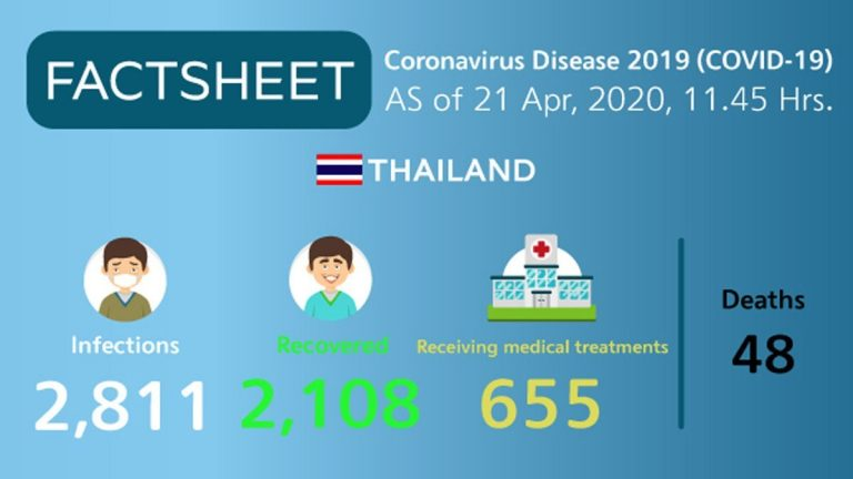 Coronavirus Disease 2019 (COVID-19) situation in Thailand as of 21 April 2020, 11.45 Hrs.