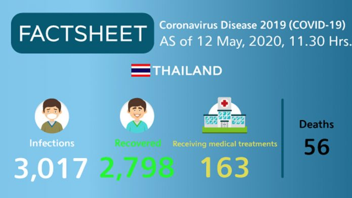 Coronavirus Disease 2019 (covid 19) Situation In Thailand As Of 12